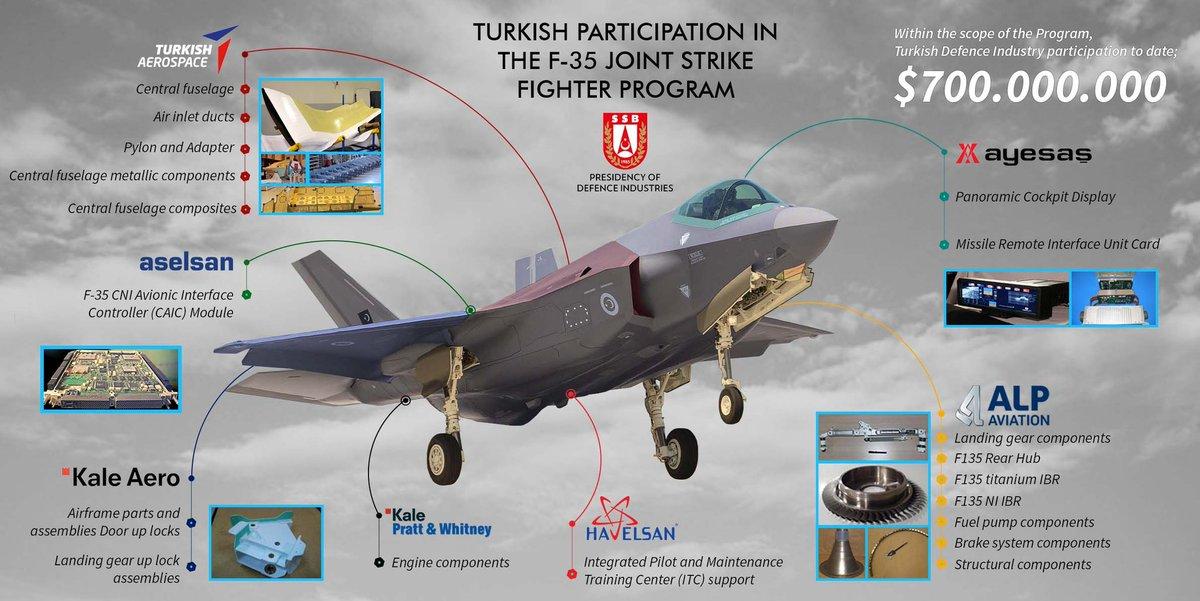 Photo of Τουρκία: πλησιάζει το ορόσημο Μαρτίου 2020 για το F-35